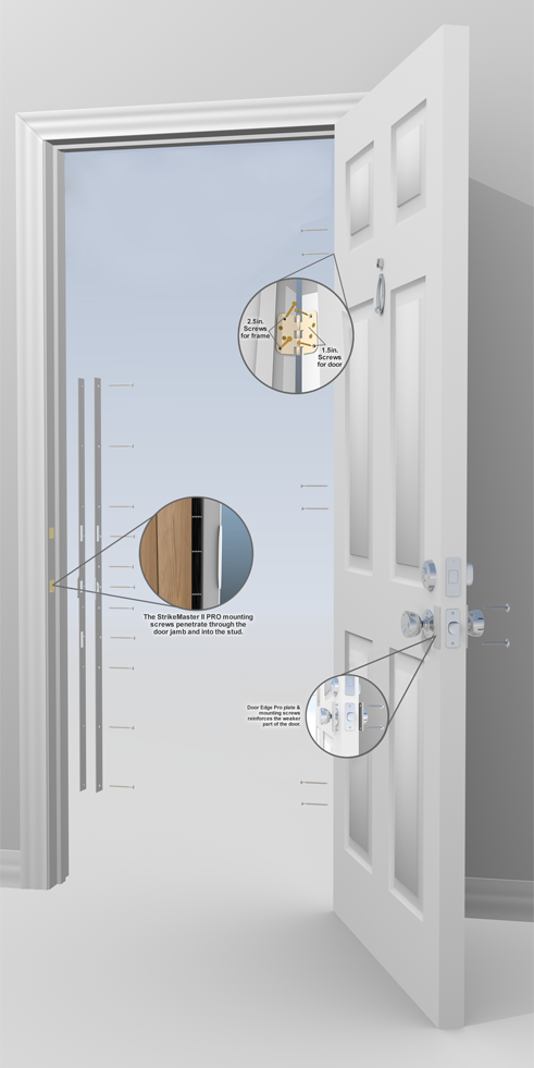 Safe Homes International - Anatomy of a Door