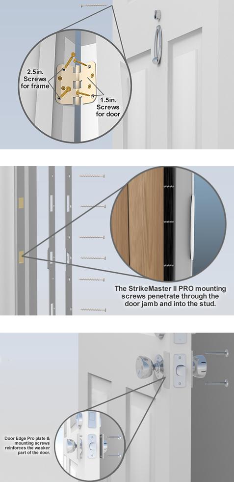 Safe Homes International - Anatomy of a Door